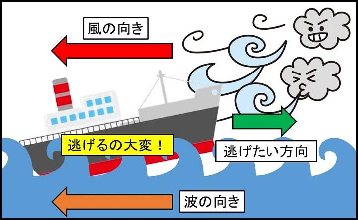 台風から逃げられない船