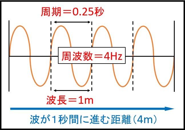 周波数・周期・波長