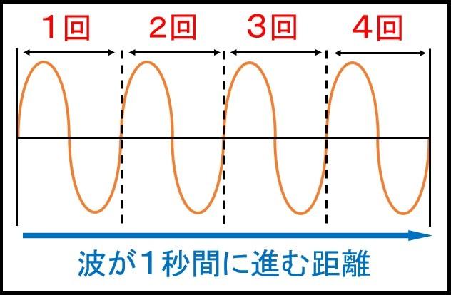 波が1秒間に進む距離