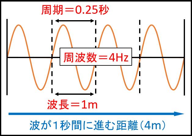周期・周波数・波長2