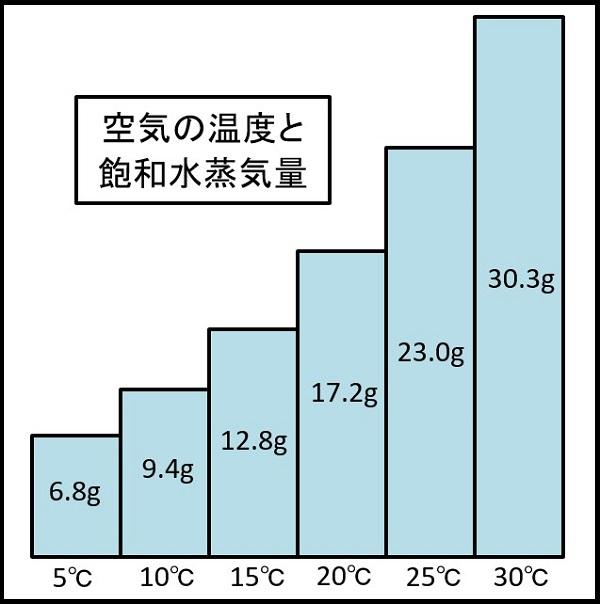 空気の温度と飽和水蒸気量