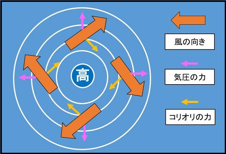 高気圧の風向き2