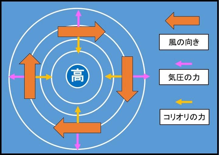 高気圧の風向き3