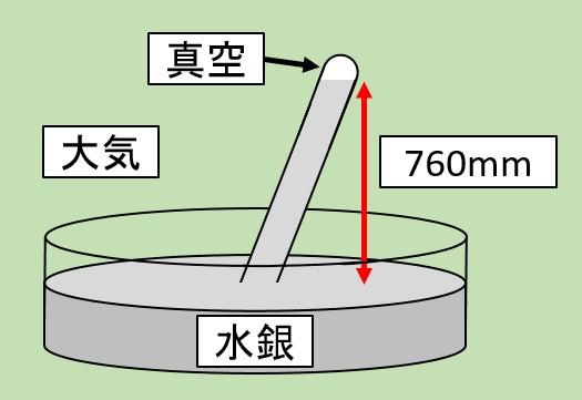 トリチェリの実験