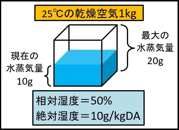重量絶対湿度の定義
