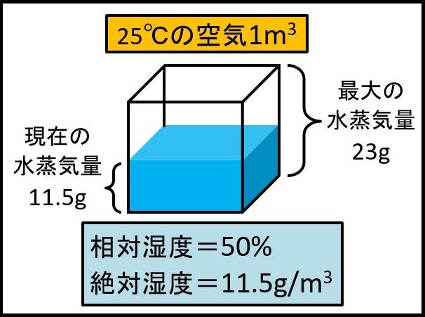 容積絶対湿度の定義