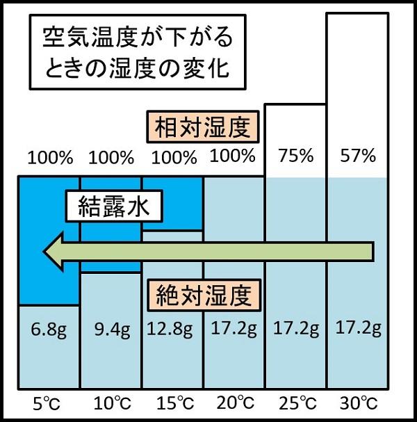 空気の温度が下がる時の温度の変化