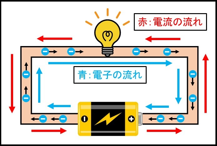 電流と電子の流れ