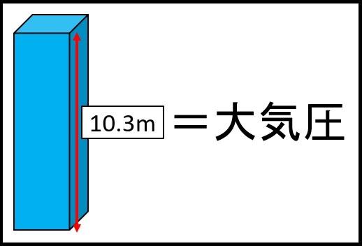 水柱メートル