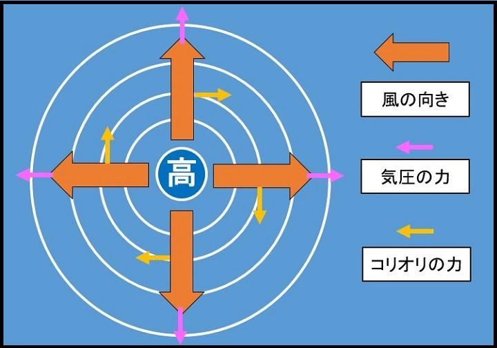 高気圧の風向きの1-2