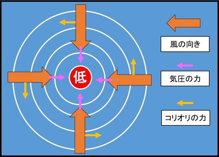 低気圧の風向き1