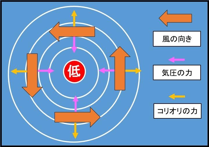 低気圧の風向き3