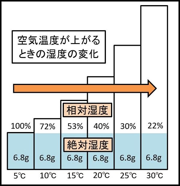 空気の温度が上がる時の空気の変化