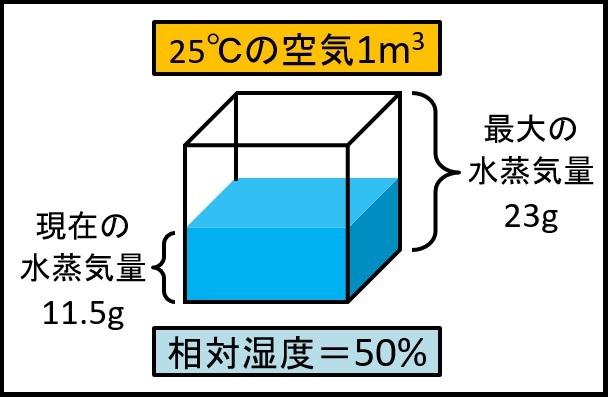相対湿度の定義