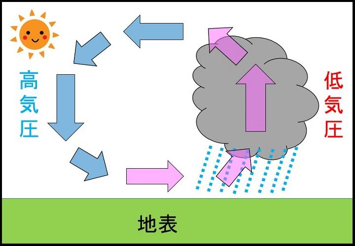 高気圧と低気圧の仕組み