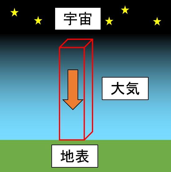 大気圧の仕組み