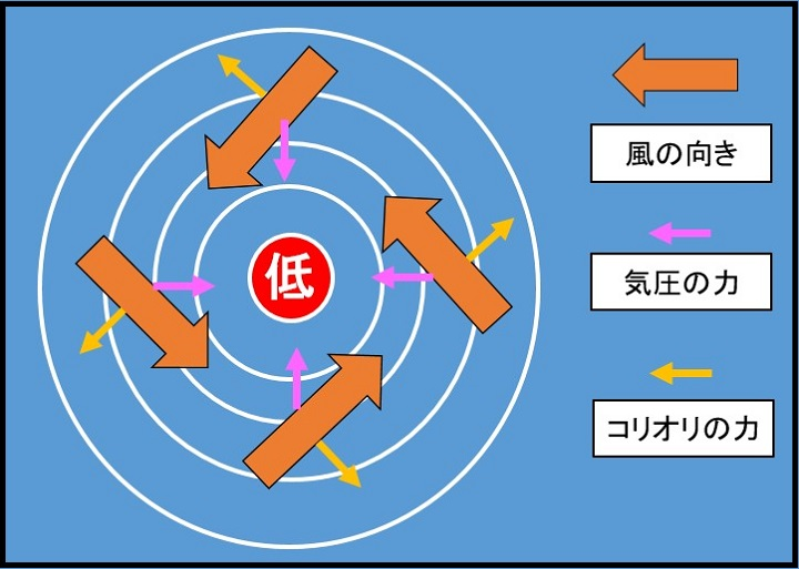 低気圧の風向き2