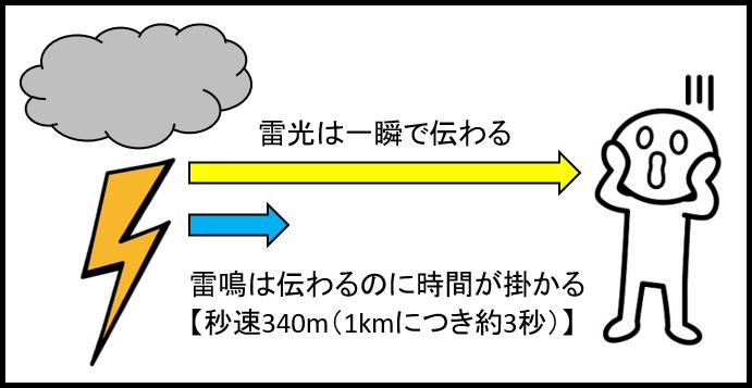 雷の距離を知る方法