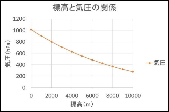 標高と気圧のグラフ