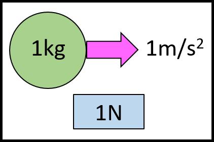 1Nの定義