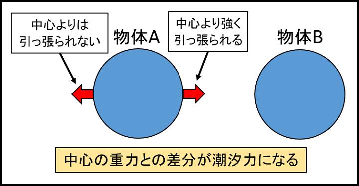 潮汐力3-2
