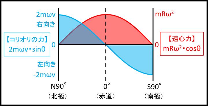 遠心力とコリオリの力のグラフ