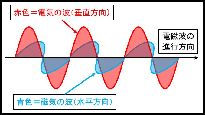 電磁気の仕組み