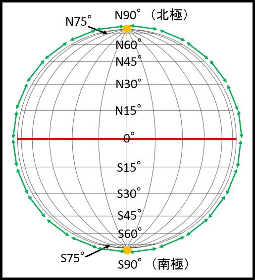 緯度間の距離