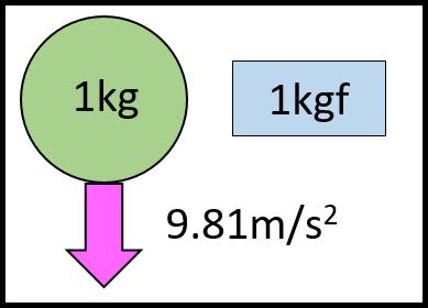 1kgfの定義