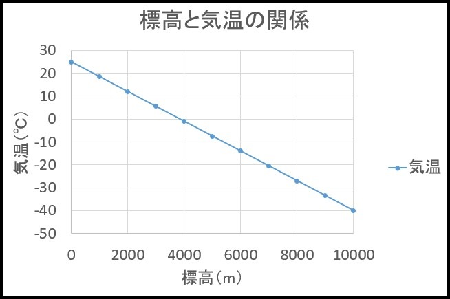 標高と気温のグラフ