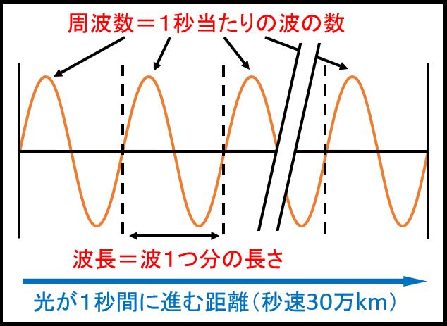 光の波長と周波数