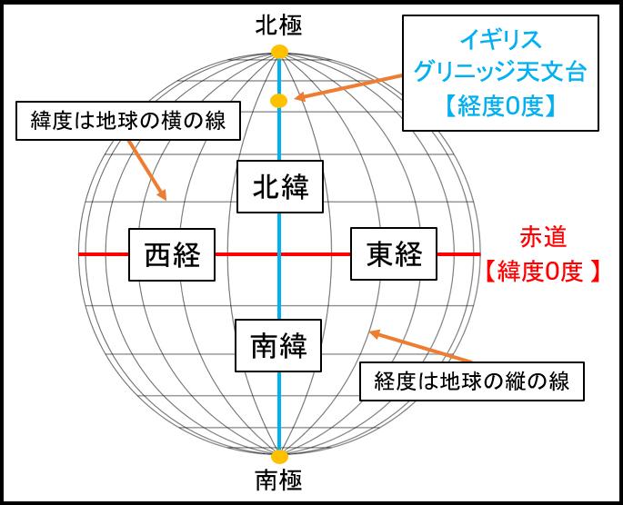 緯度経度の定義