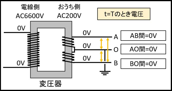 t=Tのときの電圧