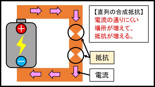 直列の合成抵抗イメージ