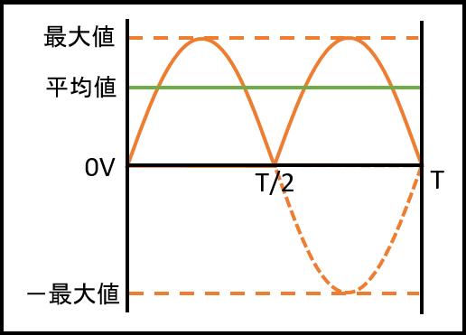 電圧の平均値