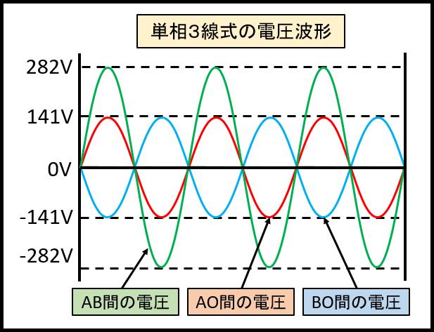単相3線式の電圧波形
