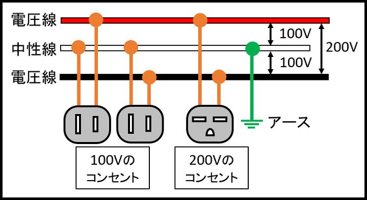 単相3線式の仕組み