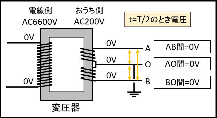 t=T_2のときの電圧
