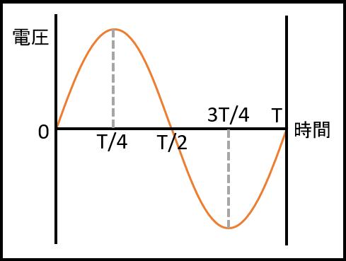 交流1周期のグラフ