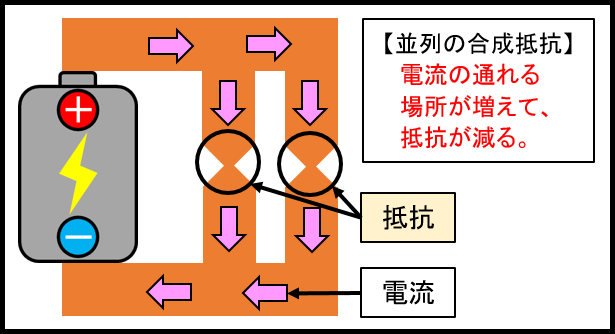 並列の合成抵抗のイメージ