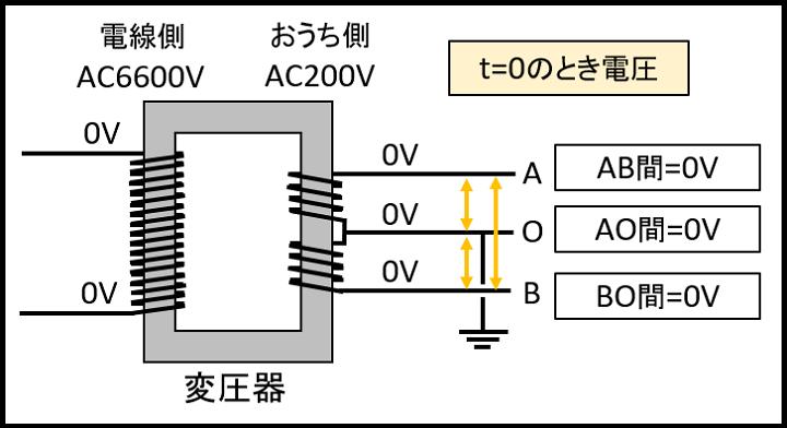 t=0のときの電圧