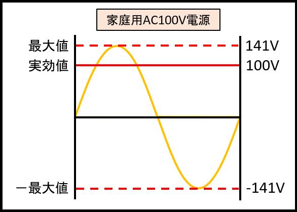 家庭用AC100V電源