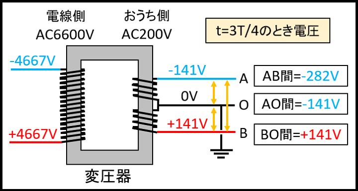 t=3T_4のときの電圧