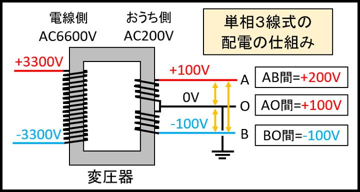 単相3線式の配電方法