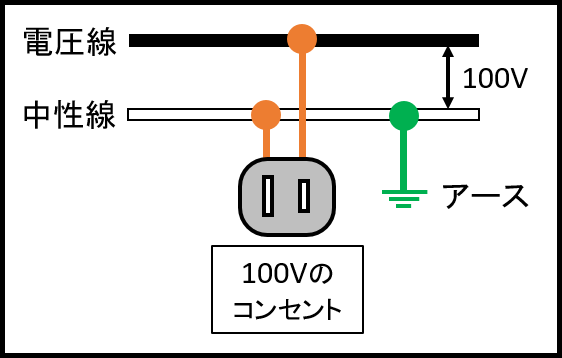 単相2線式の仕組み