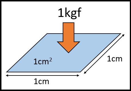1kgfcm2の定義