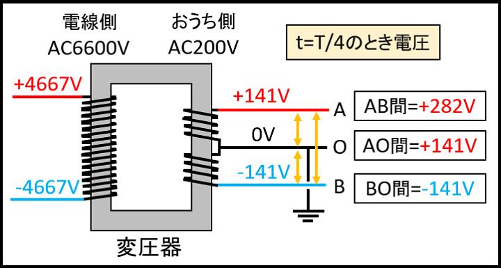 t=T_4のときの電圧