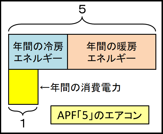 APFの説明