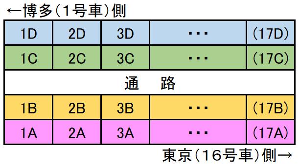 新・のぞみ座席表3