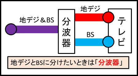 地デジとBSに分ける(分波器)